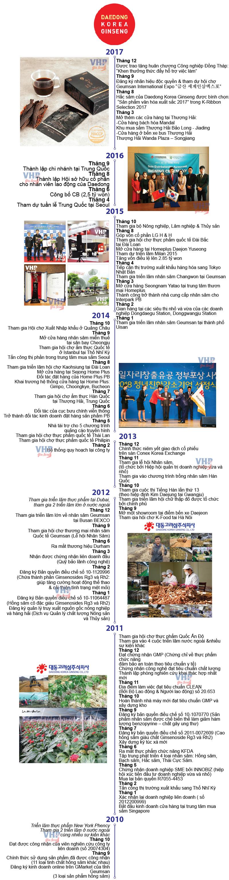 lịch sử Daedong
