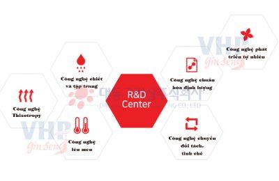 Trung tâm Nghiên cứu R&D